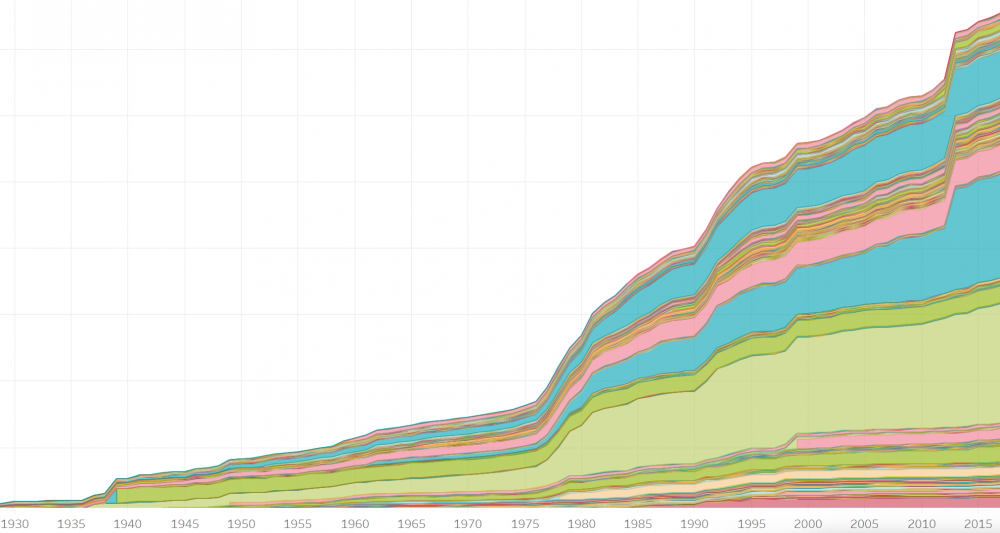 Data visualization of accessions over time